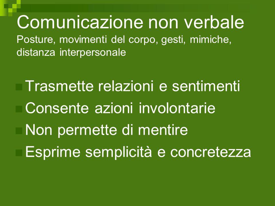 Comunicazione non verbale Posture, movimenti del corpo, gesti, mimiche, distanza interpersonale Trasmette relazioni e sentimenti Consente azioni invol