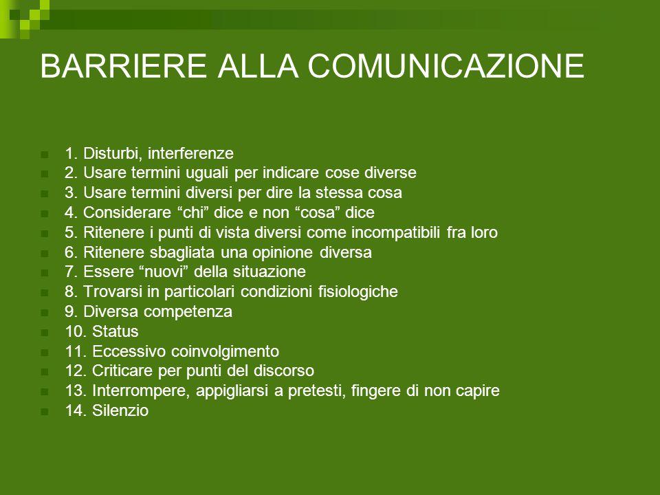 BARRIERE ALLA COMUNICAZIONE 1. Disturbi, interferenze 2. Usare termini uguali per indicare cose diverse 3. Usare termini diversi per dire la stessa co