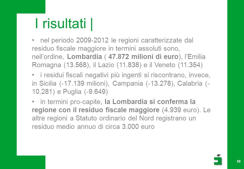 10 nel periodo 2009-2012 le regioni caratterizzate dal residuo fiscale maggiore in termini assoluti sono, nell'ordine, Lombardia ( 47.872 milioni di euro), l'Emilia Romagna (13.568), il Lazio (11.838) e il Veneto (11.354) i residui fiscali negativi più ingenti si riscontrano, invece, in Sicilia (-17.139 milioni), Campania (-13.278), Calabria (- 10.281) e Puglia (-9.649) in termini pro-capite, la Lombardia si conferma la regione con il residuo fiscale maggiore (4.939 euro).