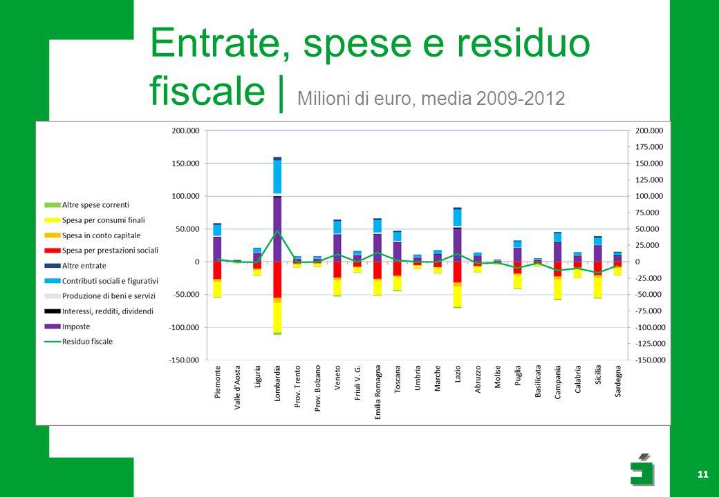 11 Entrate, spese e residuo fiscale | Milioni di euro, media 2009-2012