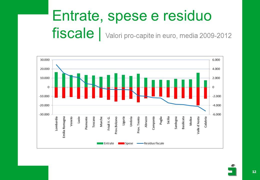12 Entrate, spese e residuo fiscale | Valori pro-capite in euro, media 2009-2012