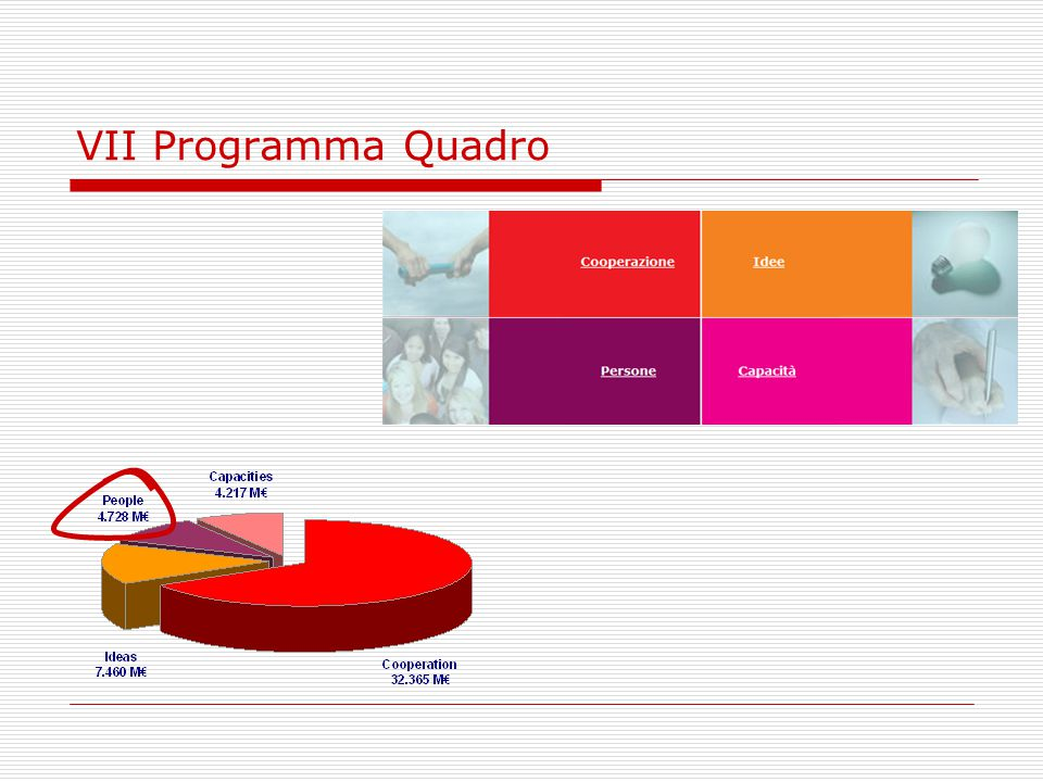 VII Programma Quadro