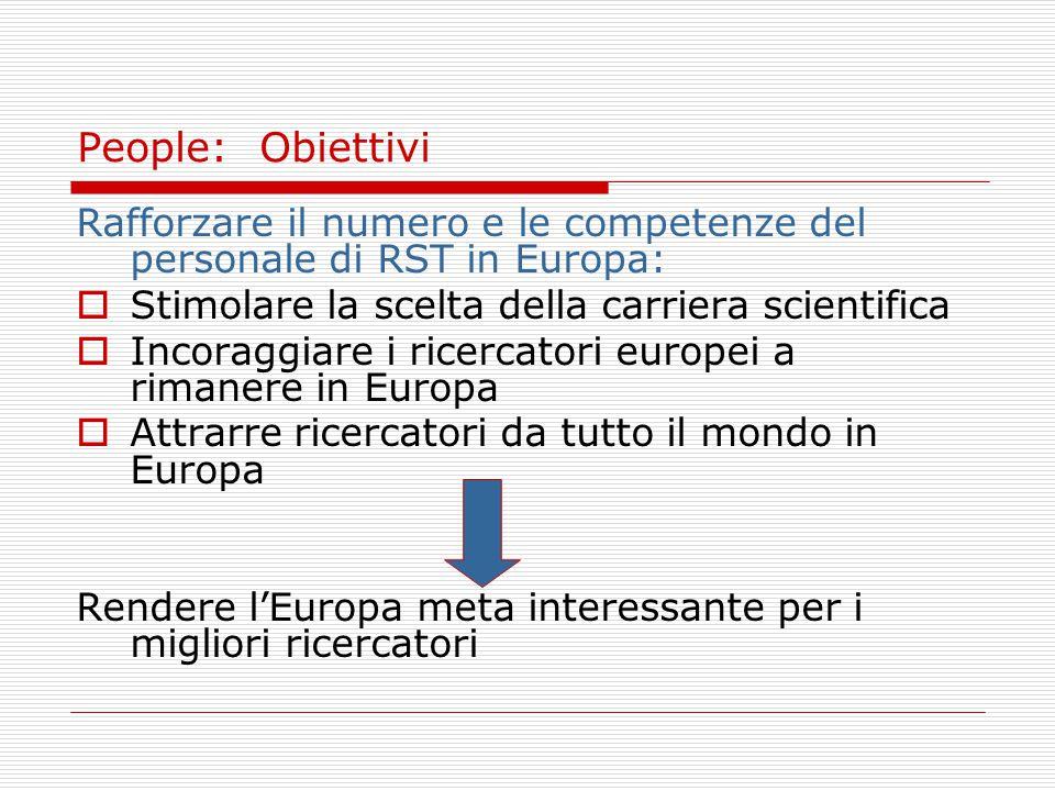 Rafforzare il numero e le competenze del personale di RST in Europa:  Stimolare la scelta della carriera scientifica  Incoraggiare i ricercatori europei a rimanere in Europa  Attrarre ricercatori da tutto il mondo in Europa Rendere l'Europa meta interessante per i migliori ricercatori People: Obiettivi