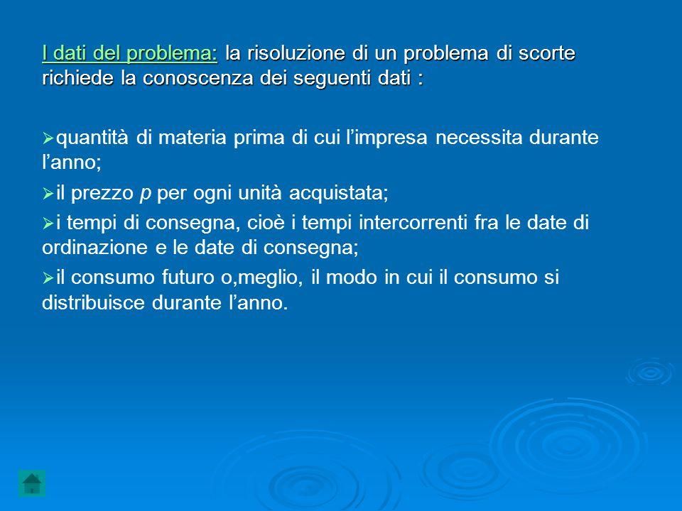 I dati del problema: la risoluzione di un problema di scorte richiede la conoscenza dei seguenti dati :   quantità di materia prima di cui l'impresa