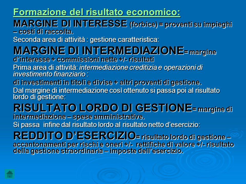 Formazione del risultato economico: MARGINE DI INTERESSE (forbice) = proventi su impieghi – costi di raccolta. Seconda area di attività : gestione car