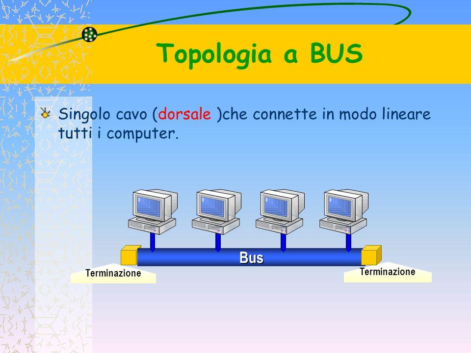Topologia a BUS I dati sono inviati a tutti i computer e vengono accettati solo dal computer il cui indirizzo è contenuto nel segnale di origine.