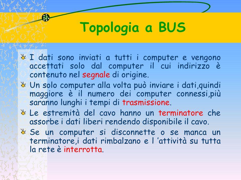 Topologia a BUS I vantaggi di tale configurazione sono costituiti dal fatto che il mezzo trasmissivo è completamente passivo e l aggiunta di nuove stazioni in rete è semplificata, no n dovendo procedere ad una riconfigurazione dell intero sistema.