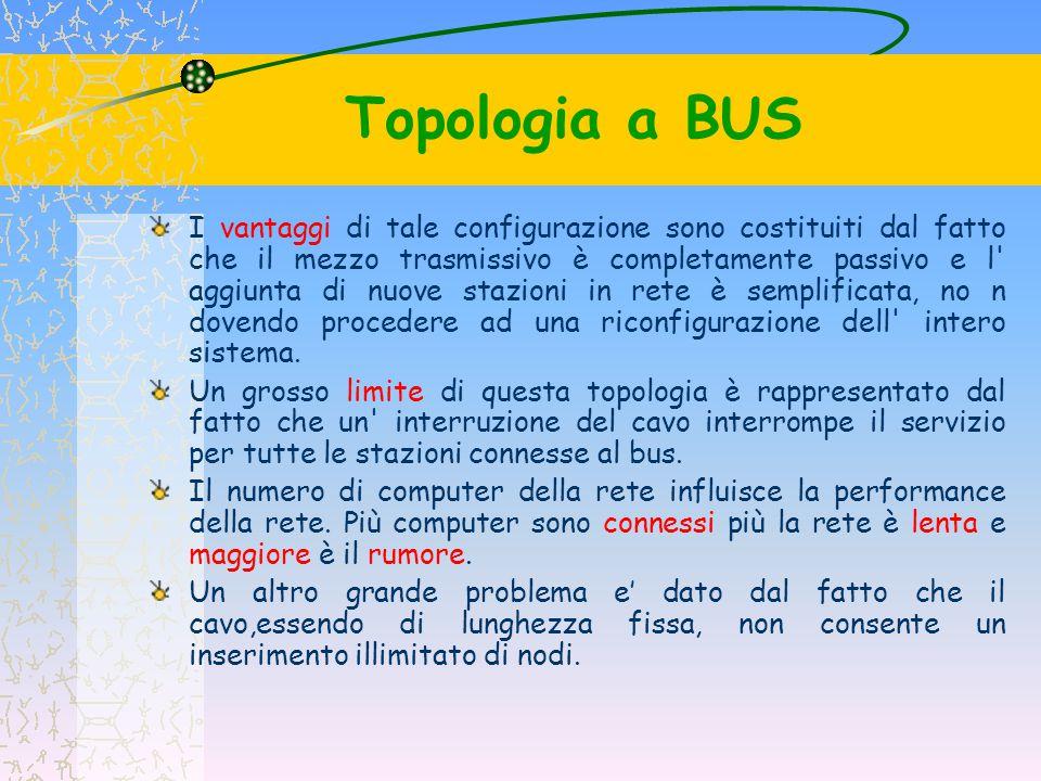 Topologia a BUS I vantaggi di tale configurazione sono costituiti dal fatto che il mezzo trasmissivo è completamente passivo e l' aggiunta di nuove st