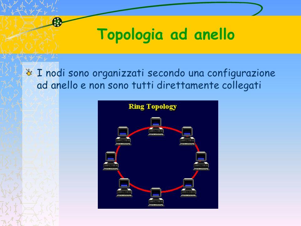 Topologia ad anello I nodi sembrano collegati da un cavo che si chiude su se stesso; in realtà l anello consiste in un insieme di collegamenti punto a punto che prendono la forma di un cerchio.