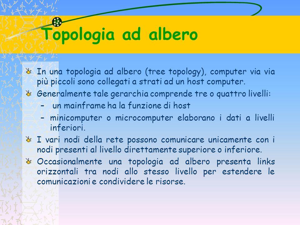 Topologia ad albero La topologia ad albero è un estensione di quella a stella, in quanto sono entrambe gestite da un nodo centrale – anche se in questo caso il nodo host è molto meno coinvolto nella gestione delle comunicazioni non essendo il centro della rete.