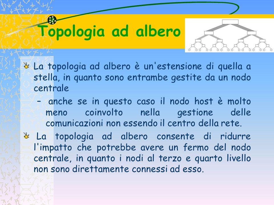 Topologia ad albero La topologia ad albero presenta un elevata vulnerabilità ai guasti poiché esiste un unico cammino tra due nodi –questo aspetto, tuttavia, consente di semplificare notevolmente le procedure di instradamento.