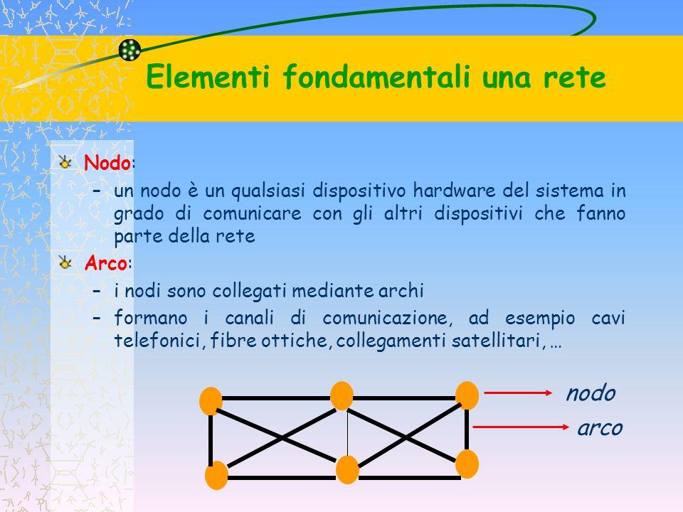 Nodo: –un nodo è un qualsiasi dispositivo hardware del sistema in grado di comunicare con gli altri dispositivi che fanno parte della rete Arco: –i no