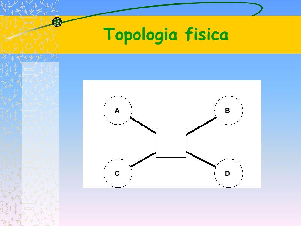 Topologie di rete Bus: i computer sono connessi a un canale comune Stella (star): i computer sono connessi a segmenti di cavo che partono da una locazione centrale Anello (ring): i computer sono connessi a un cavo che forma un cerchio attorno a una locazione centrale Albero: i computer sono connessi tramite ramificazioni che partono da un tronco centrale.