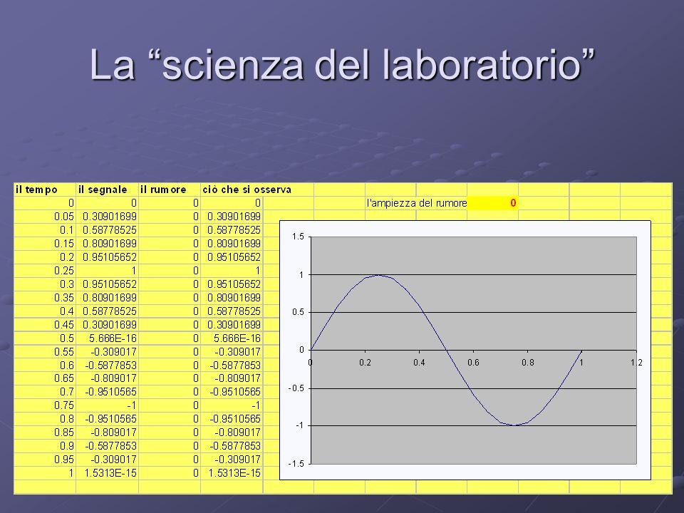 La scienza del laboratorio L'ipotesi: al segnale è sovrapposto del rumore , e ciò che si osserva è la somma dei due; l'abilità dello scienziato consiste nel riconoscere il segnale e nell'individuare la regolarità, cioè il fenomeno semplice sotto all'apparenza complicata: è il galileiano difalcare gli impedimenti