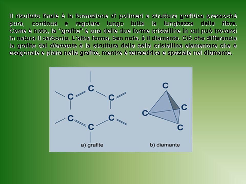 Il risultato finale è la formazione di polimeri a struttura grafitica pressoché pura, continua e regolare lungo tutta la lunghezza delle fibre. Come è