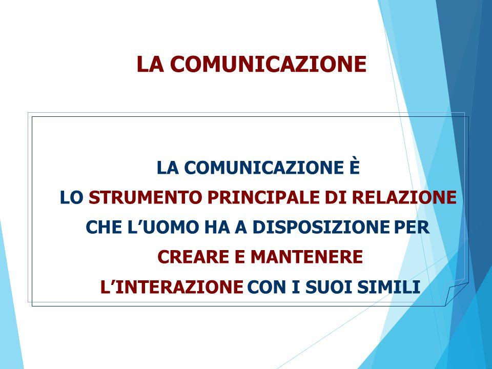 LA COMUNICAZIONE COMUNICAZIONE = RENDERE COMUNE TRASMISSIONE DI INFORMAZIONI STABILIRE LA QUALITA' DELLE RELAZIONE