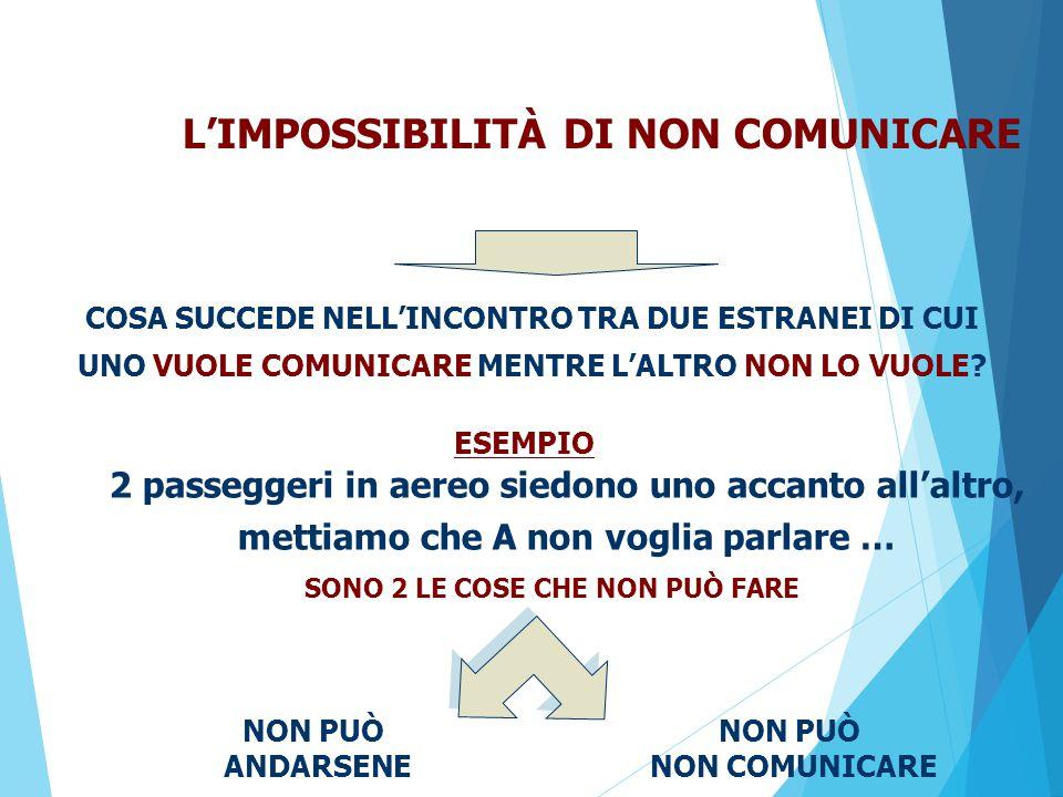 L'IMPOSSIBILITÀ DI NON COMUNICARE 2 passeggeri in aereo siedono uno accanto all'altro, mettiamo che A non voglia parlare … COSA SUCCEDE NELL'INCONTRO TRA DUE ESTRANEI DI CUI UNO VUOLE COMUNICARE MENTRE L'ALTRO NON LO VUOLE.