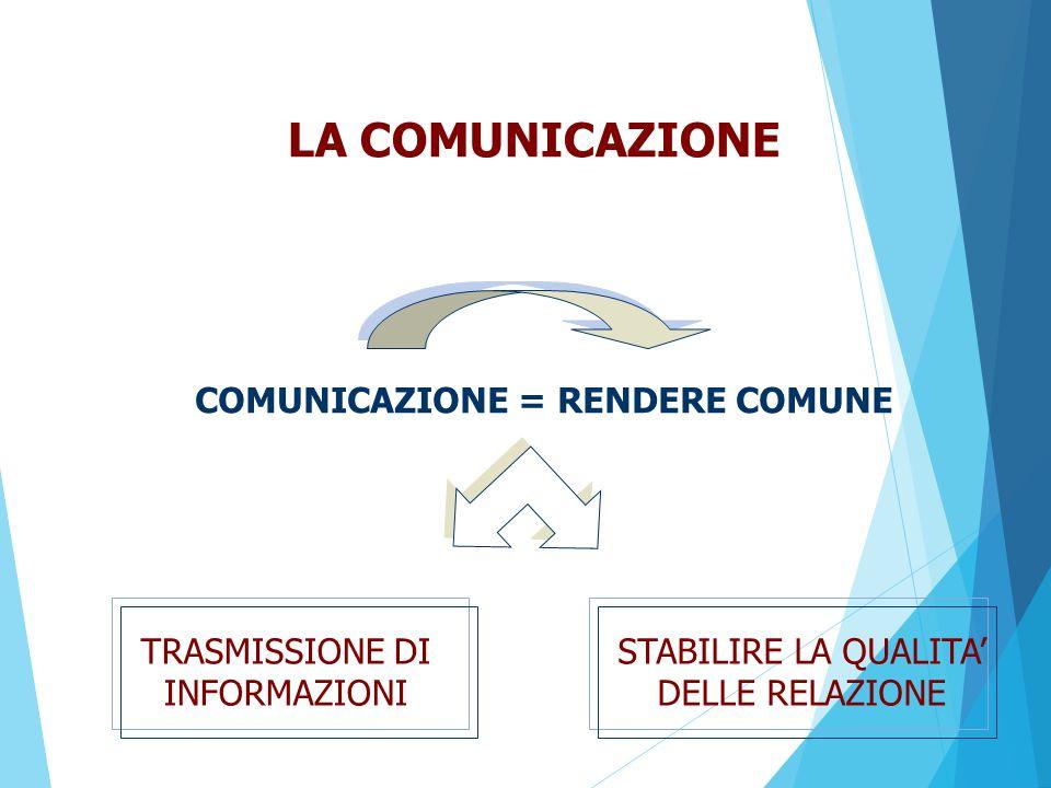 LE REAZIONI POSSIBILI SONO: RIFIUTO DELLA COMUNICAZIONE SQUALIFICA DELLA COMUNICAZIONE ACCETTAZIONE DELLA COMUNICAZIONE L'IMPOSSIBILITÀ DI NON COMUNICARE
