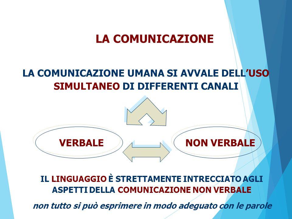 IL LINGUAGGIO È STRETTAMENTE INTRECCIATO AGLI ASPETTI DELLA COMUNICAZIONE NON VERBALE non tutto si può esprimere in modo adeguato con le parole LA COMUNICAZIONE LA COMUNICAZIONE UMANA SI AVVALE DELL'USO SIMULTANEO DI DIFFERENTI CANALI VERBALENON VERBALE