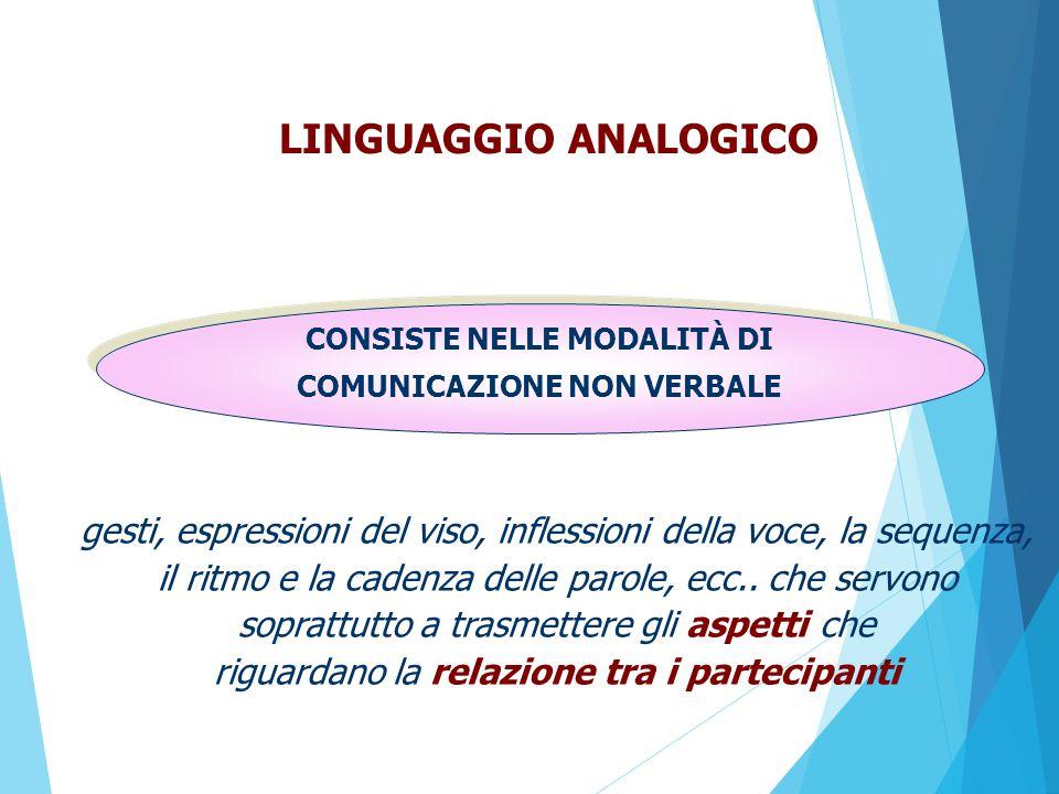 LINGUAGGIO ANALOGICO CONSISTE NELLE MODALITÀ DI COMUNICAZIONE NON VERBALE gesti, espressioni del viso, inflessioni della voce, la sequenza, il ritmo e la cadenza delle parole, ecc..