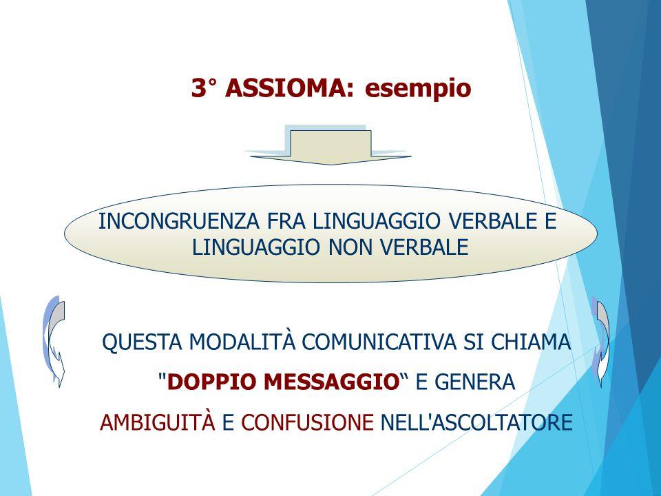 3° ASSIOMA: esempio QUESTA MODALITÀ COMUNICATIVA SI CHIAMA DOPPIO MESSAGGIO E GENERA AMBIGUITÀ E CONFUSIONE NELL ASCOLTATORE INCONGRUENZA FRA LINGUAGGIO VERBALE E LINGUAGGIO NON VERBALE