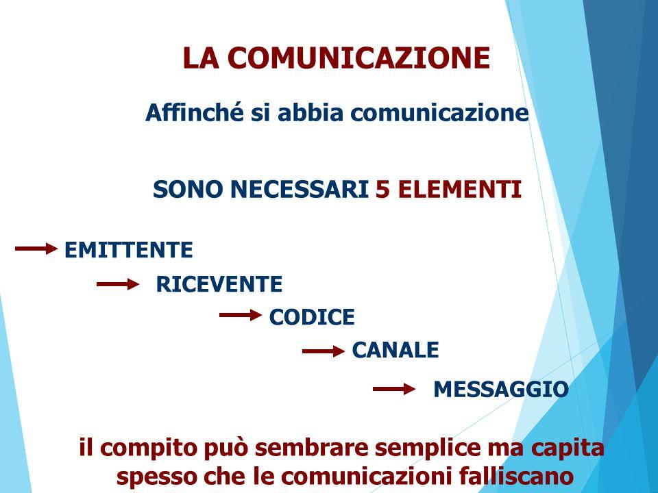 Sono gli scambi in cui gli interlocutori si considerano sullo stesso piano: è questo il caso di comunicazioni tra pari grado (marito/moglie, compagni di classe, fratelli, amici…).