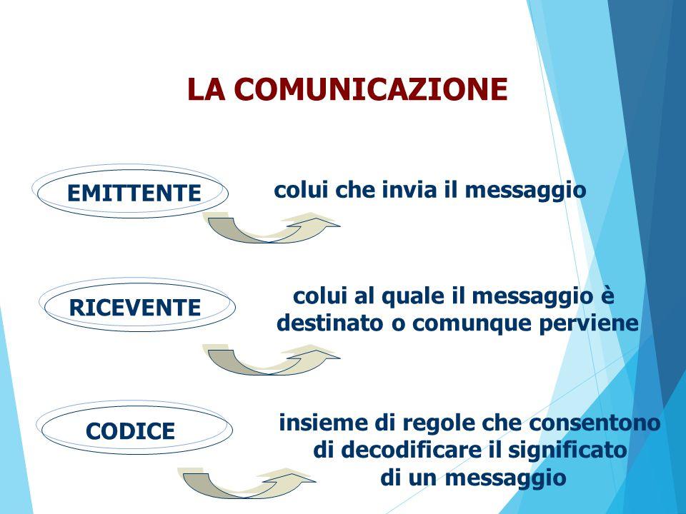 GLI ASSIOMI DELLA COMUNICAZIONE Sono le proprietà fondamentali della comunicazione umana e hanno fondamentali implicazioni psicologiche interpersonali