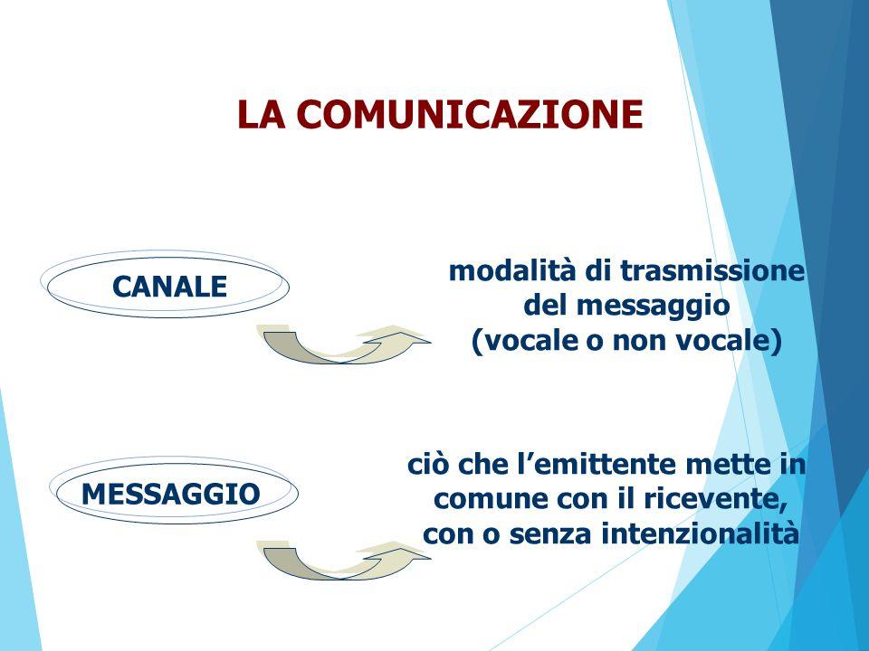 LA COMUNICAZIONE CANALE MESSAGGIO ciò che l'emittente mette in comune con il ricevente, con o senza intenzionalità modalità di trasmissione del messaggio (vocale o non vocale)