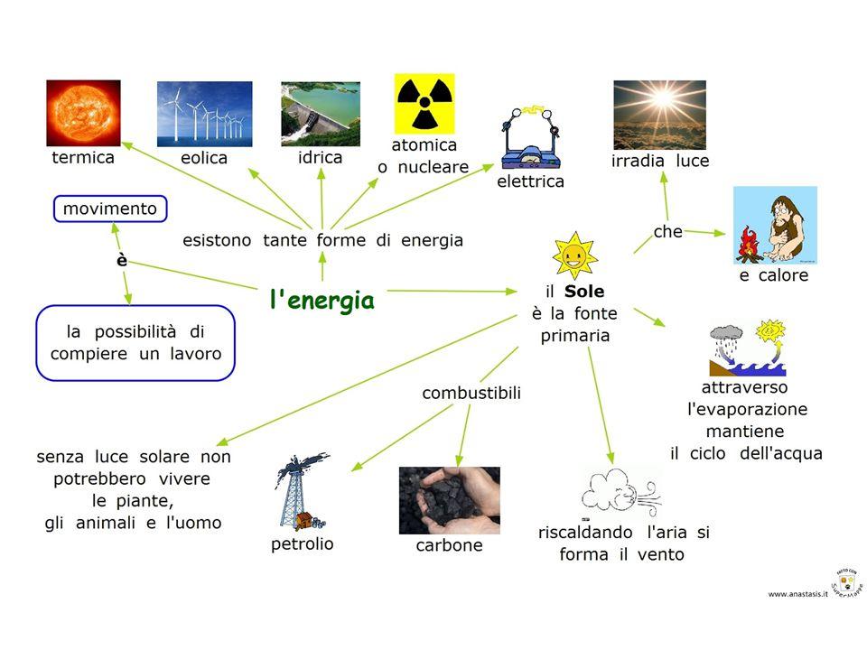 ELETTRICITA DAL MAGNETISMO Anche il magnetismo può produrre elettricità.