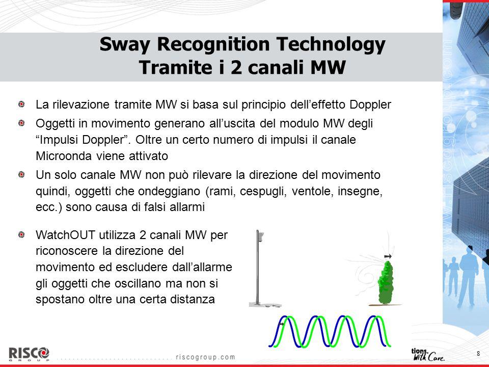 9 Sway Recognition Technology Tramite i 2 canali MW Riconosce ed esclude gli oggetti che ondeggiano I 2 canali MW discriminano gli impulsi Doppler di oggetti che si muovono in avanti rispetto a quelli che si muovono all'indietro La distanza netta dell'oscillazione viene calcolata sottraendo gli impulsi del movimento in avanti con quelli del movimento all'indietro Oggetti che oscillano entro una distanza netta campionata vengono esclusi Indietro Avanti