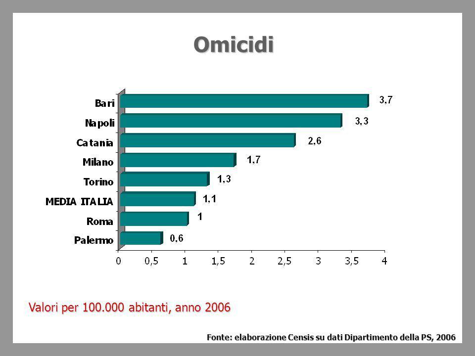 Omicidi Valori per 100.000 abitanti, anno 2006 Fonte: elaborazione Censis su dati Dipartimento della PS, 2006