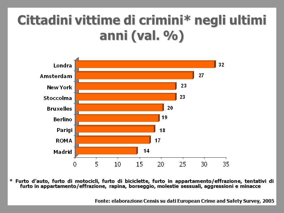 Cittadini vittime di crimini* negli ultimi anni(val.