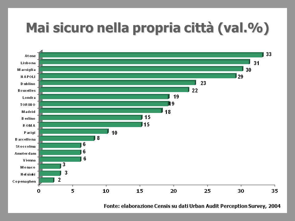 Mai sicuro nella propria città (val.%) Fonte: elaborazione Censis su dati Urban Audit Perception Survey, 2004