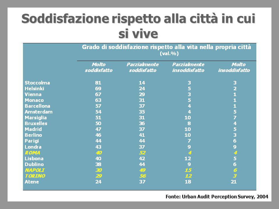 Soddisfazione rispetto alla città in cui si vive Fonte: Urban Audit Perception Survey, 2004