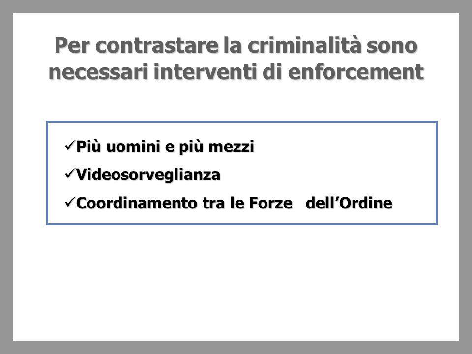 Per contrastare la criminalità sono necessari interventi di enforcement Più uomini e più mezzi Più uomini e più mezzi Videosorveglianza Videosorveglianza Coordinamento tra le Forze dell'Ordine Coordinamento tra le Forze dell'Ordine