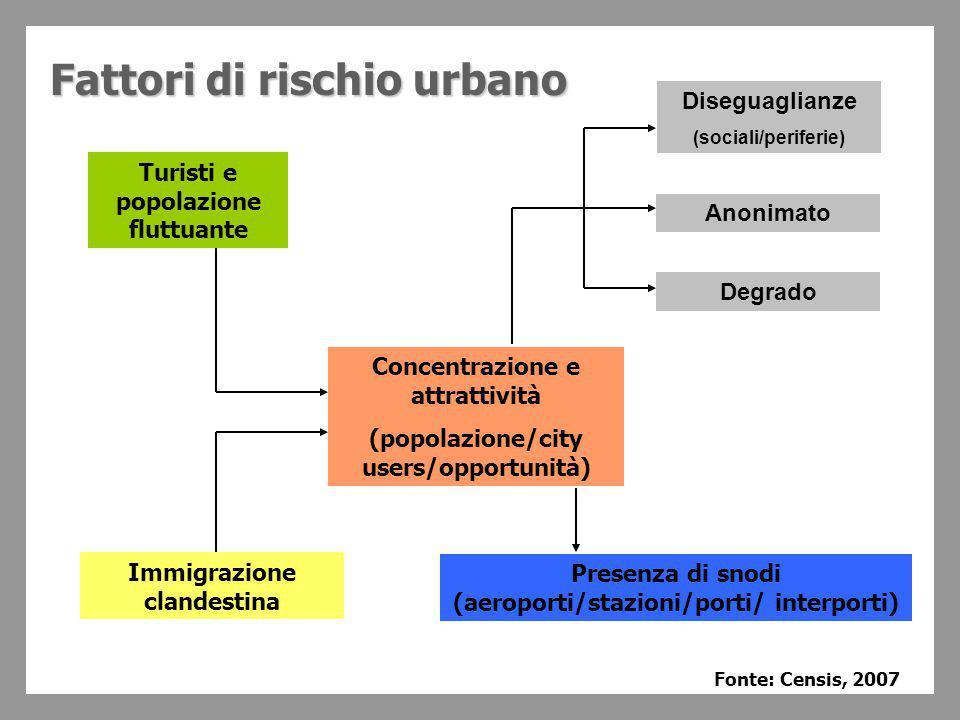 La percezione della sicurezza: non tutte le città sono uguali Fonte: Urban Audit Perception Survey, 2004