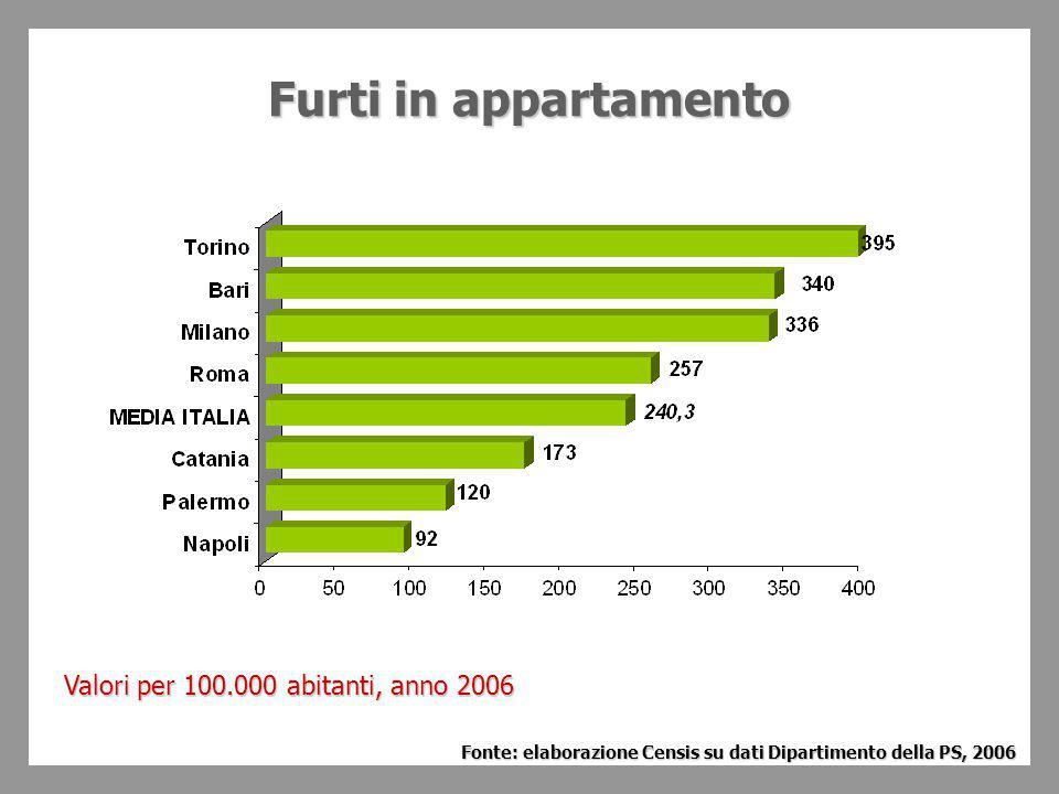 Furtiin appartamento Furti in appartamento Valori per 100.000 abitanti, anno 2006 Fonte: elaborazione Censis su dati Dipartimento della PS, 2006