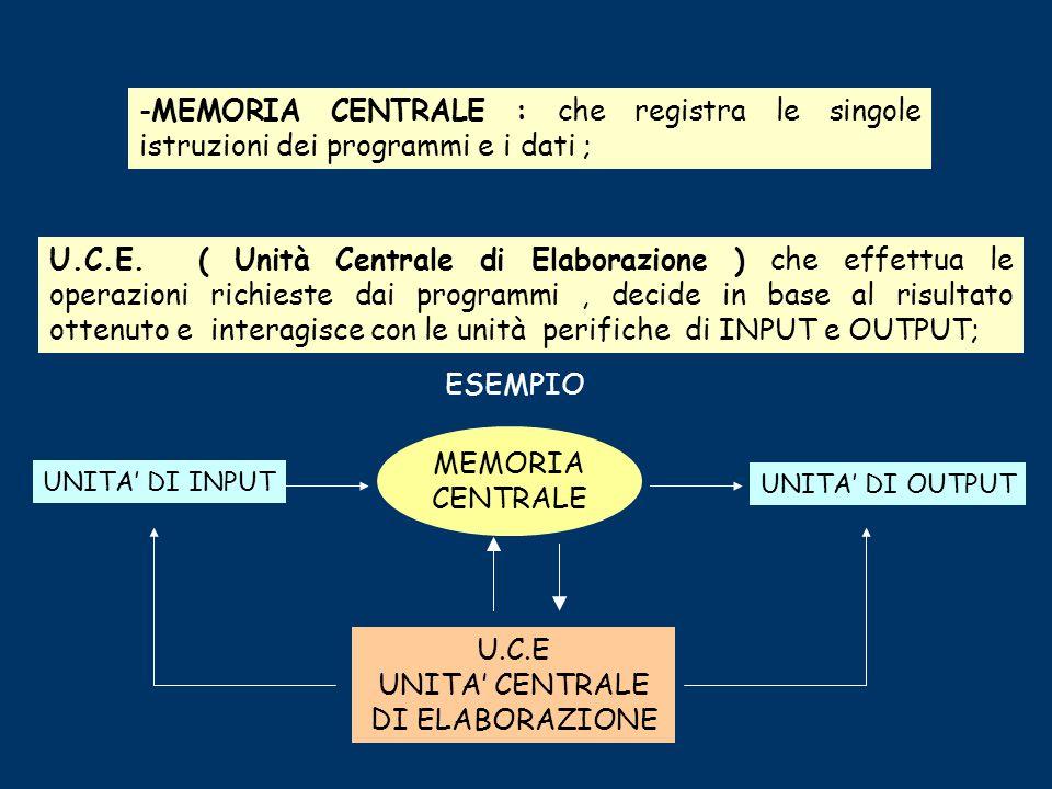 Il computer è composto da una serie di componenti elettronici assemblati tra di loro che costituiscono il sistema di elaborazione, le parti principali