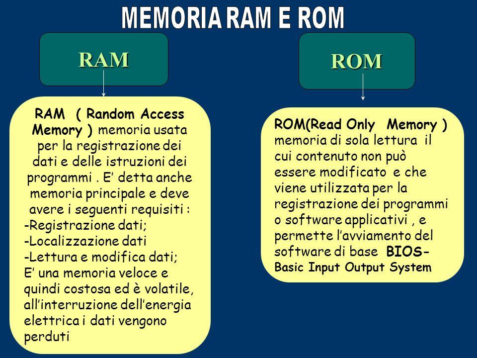 L' unità centrale di elaborazione può utilizzare i dati solo quando questi si trovano nella MEMORIA CENTRALE detta anche MEMORIA PRINCIPALE o MEMORIA VELOCE, in quanto può garantire elevate prestazioni nell'accesso ai dati.