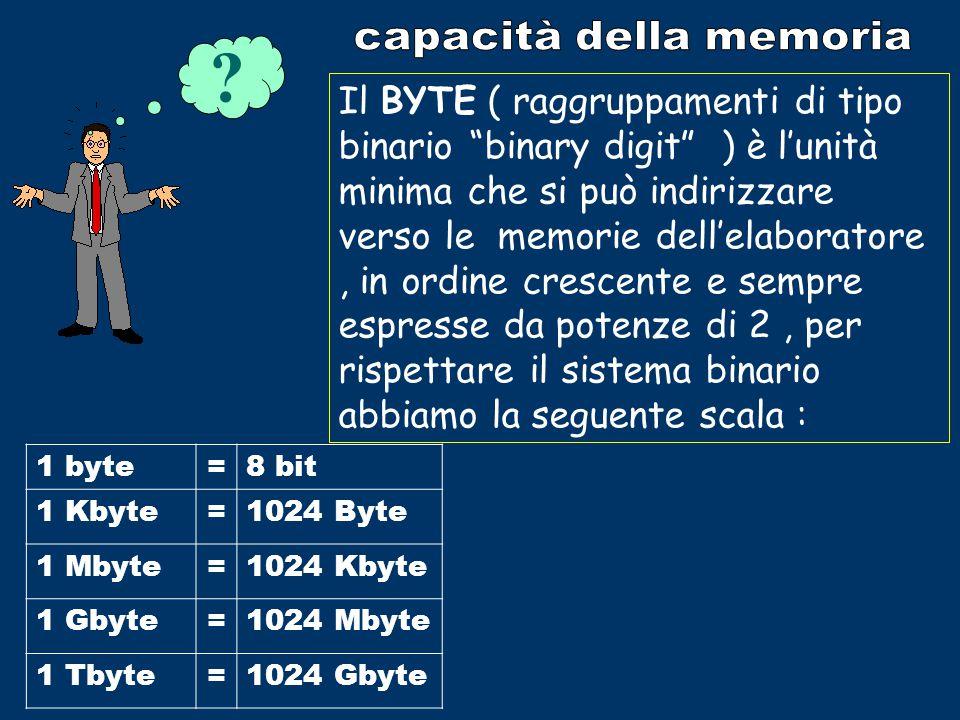 - HARD DISK O DISCO FISSO DEL COMPUTER ( principale memoria di massa ); - CD ROM ( Compact disk read only memory) (grande capacità di memoria) -FLOPPY DISK – (principale sistema per copiare o spostare dati, bassa capacità