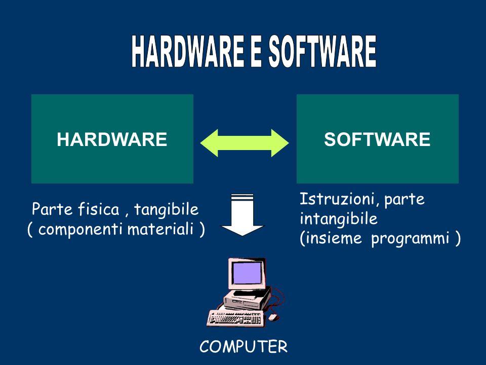 In un elaboratore bisogna distinguere due parti essenziali e complementari l'una all'altra nel senso che non esiste computer fatto di solo HARDWARE ( parte fisica, tangibile ) o SOFTWARE ( parte intangibile ) ovvero l'insieme dei programmi che ne consentono l'utilizzo.