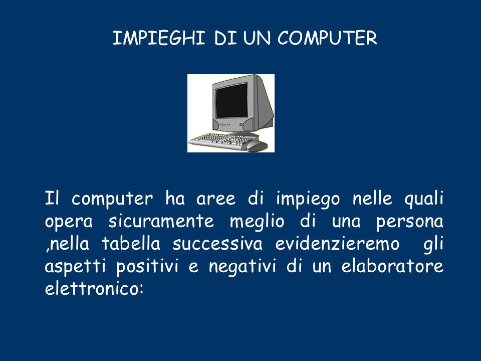 IMPIEGHI DI UN COMPUTER Il computer ha aree di impiego nelle quali opera sicuramente meglio di una persona,nella tabella successiva evidenzieremo gli aspetti positivi e negativi di un elaboratore elettronico: