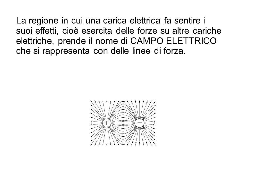 La regione in cui una carica elettrica fa sentire i suoi effetti, cioè esercita delle forze su altre cariche elettriche, prende il nome di CAMPO ELETT