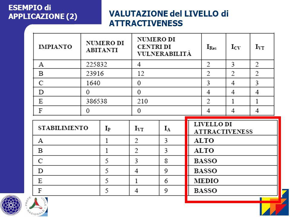 ESEMPIO di APPLICAZIONE (2) VALUTAZIONE del LIVELLO di ATTRACTIVENESS