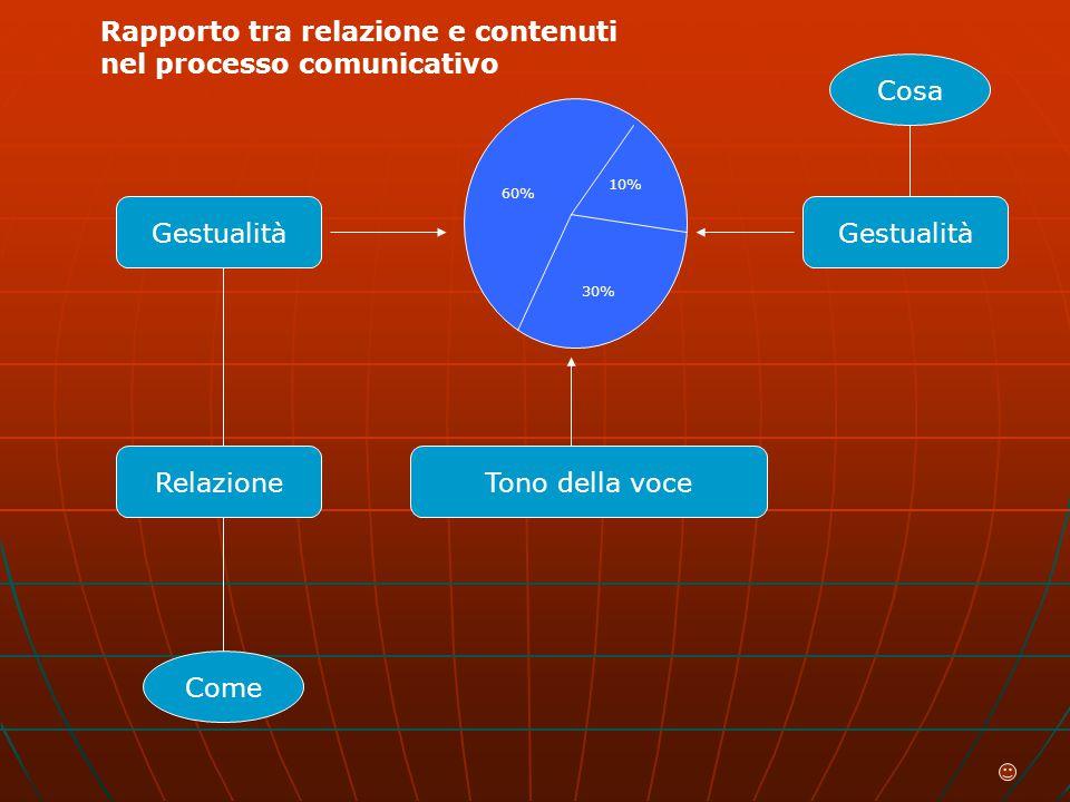 60% 10% 30% Relazione Come Gestualità Cosa Gestualità Tono della voce Rapporto tra relazione e contenuti nel processo comunicativo