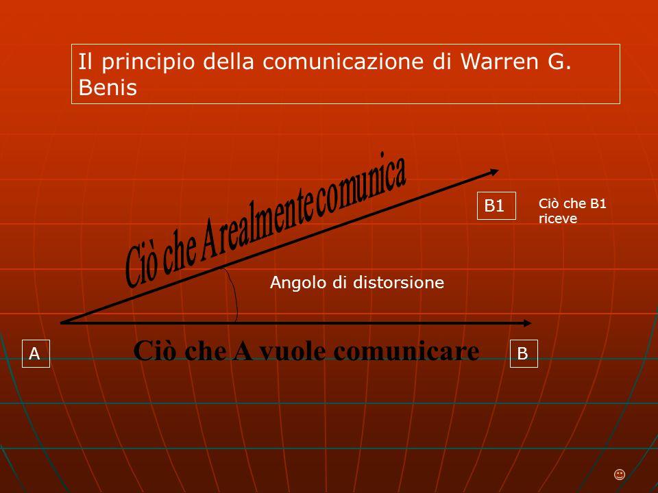 Ciò che A vuole comunicare Angolo di distorsione A B1 B Ciò che B1 riceve Il principio della comunicazione di Warren G.