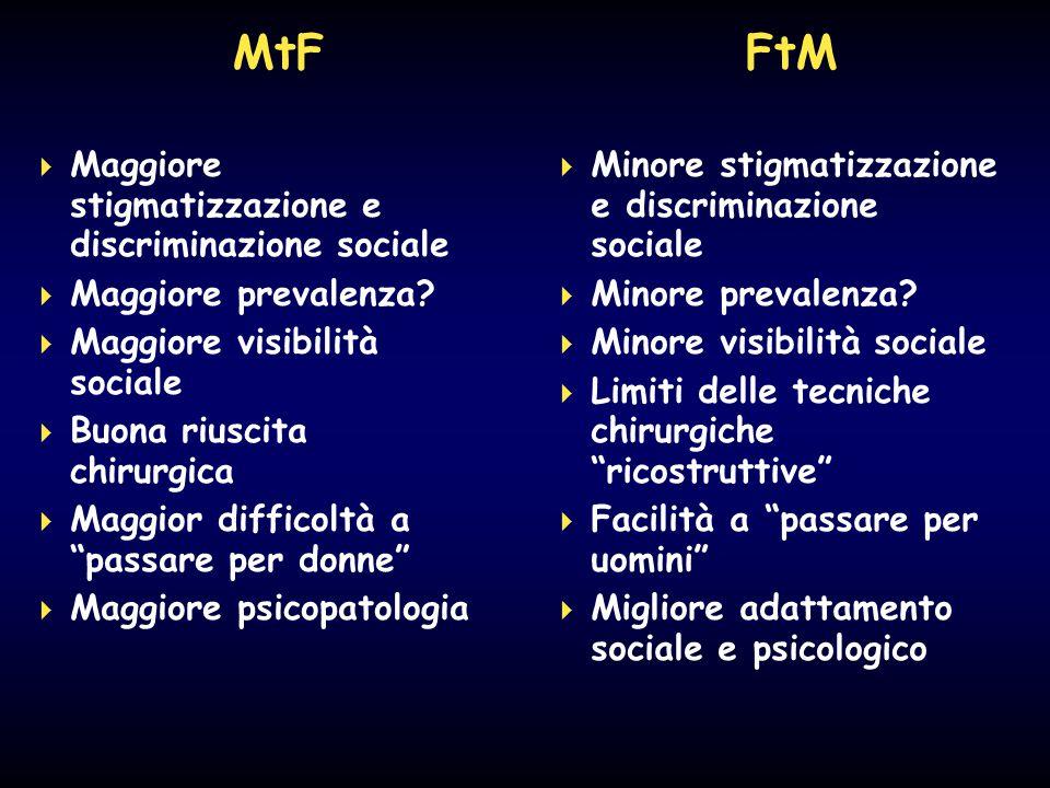 MtF FtM  Maggiore stigmatizzazione e discriminazione sociale  Maggiore prevalenza?  Maggiore visibilità sociale  Buona riuscita chirurgica  Maggi