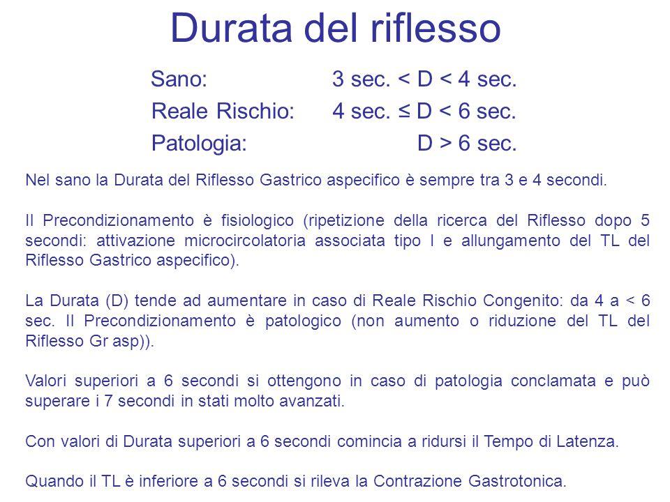 Durata del riflesso Sano: 3 sec. < D < 4 sec. Reale Rischio: 4 sec. ≤ D < 6 sec. Patologia: D > 6 sec. Nel sano la Durata del Riflesso Gastrico aspeci