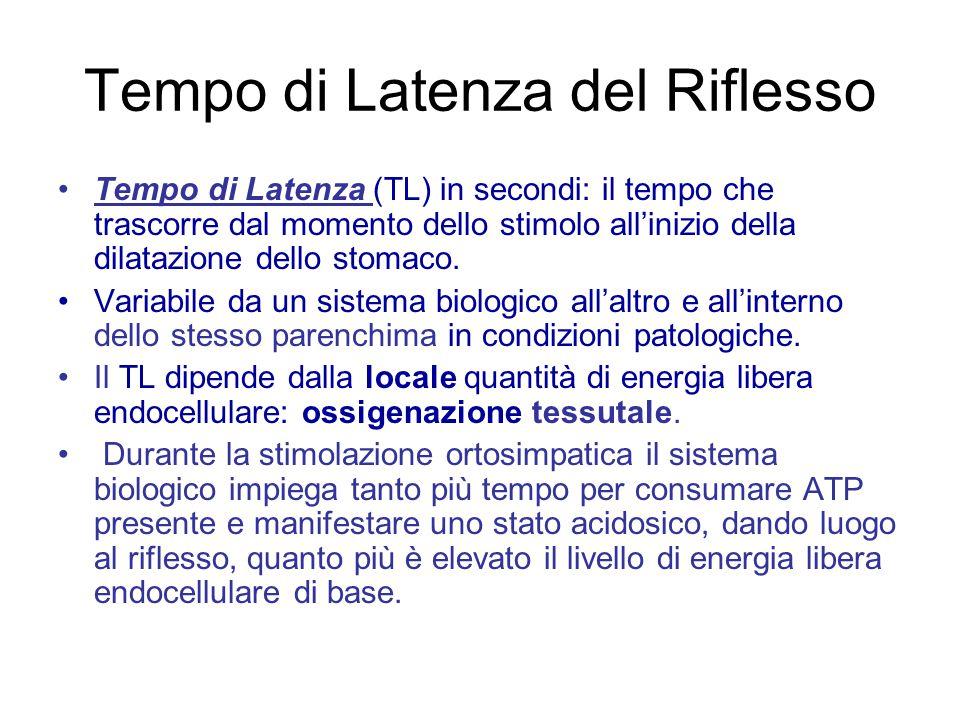 Ricerca del Riflesso Reumo-Gastrico aspecifico Valori Normali TL: 8 sec D: > 3 < 4 sec Delimitazione della grande curva dello stomaco e percussione sull'area di ascolto.