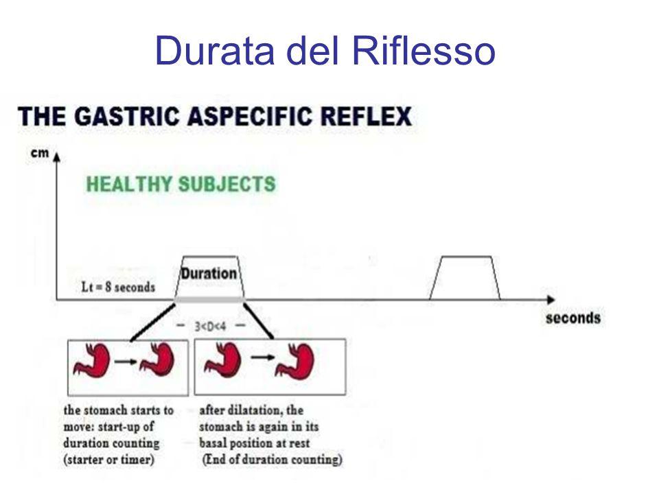 Intensità e Durata del Riflesso Gastrico aspecifico Intensità in centimetri: riflette il grado di alterazione della funzionalità dei tessuti indagati.